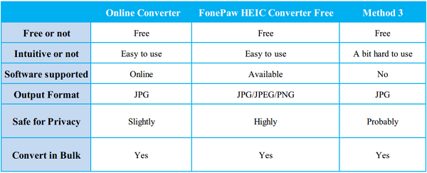 Comparision on HEIC Converter