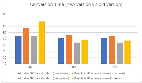 Conversion Time Compare
