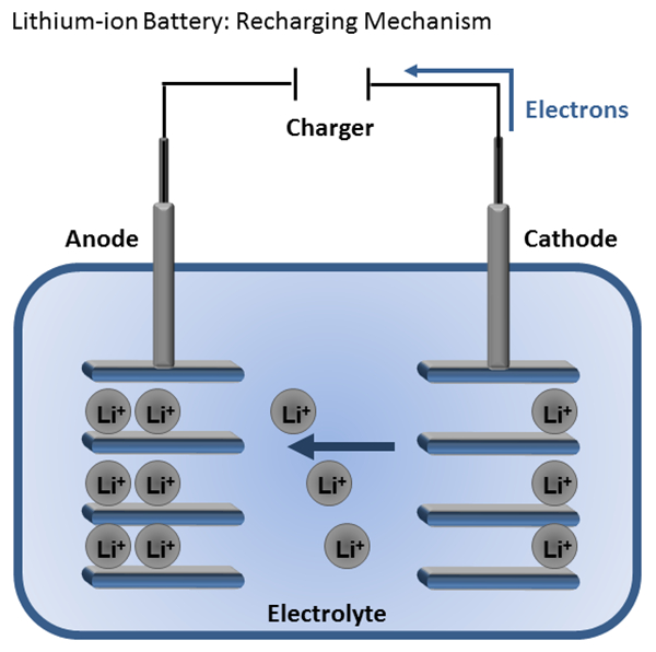 How Battery Works