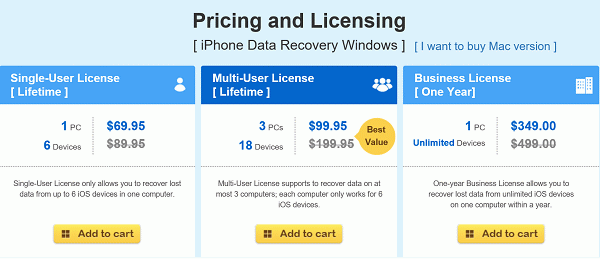 Products Price and License