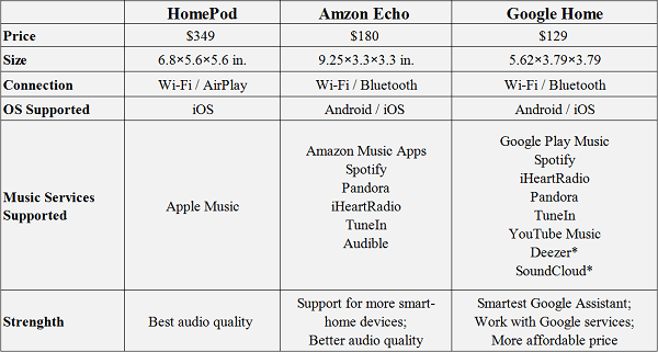 HomePod VS Google Home VS Amazon Echo