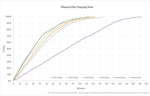 iPhone 8 Plus Charging Times