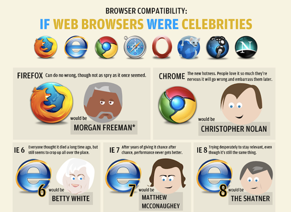 Try Browsers